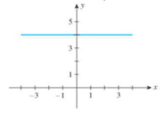 Chapter 1.4, Problem 10E, In Exercises 7-10, find the slope of the line shown in each figure. 10.