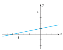 Chapter 1.4, Problem 1E, In Exercises 1-6, match the statement with one of the graphs (a)(f). 1. The slope of the line is , example  1