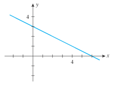 Chapter 1.4, Problem 1E, In Exercises 1-6, match the statement with one of the graphs (a)(f). 1. The slope of the line is , example  2