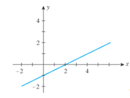 Chapter 1.4, Problem 1E, In Exercises 1-6, match the statement with one of the graphs (a)(f). 1. The slope of the line is , example  4