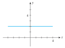 Chapter 1.4, Problem 1E, In Exercises 1-6, match the statement with one of the graphs (a)(f). 1. The slope of the line is , example  5