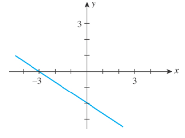 Chapter 1.4, Problem 1E, In Exercises 1-6, match the statement with one of the graphs (a)(f). 1. The slope of the line is , example  6