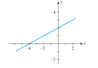 Chapter 1.4, Problem 7E, In Exercises 7-10, find the slope of the line shown in each figure. 7.