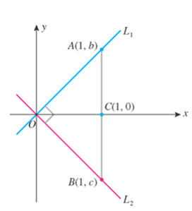 Chapter 1.4, Problem 90E, Prove that if a line L1 with slope m1 is perpendicular to a line L2 with slope m2, then m1m2 = 1.