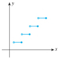 Chapter 2.1, Problem 54E, In Exercises 51-58, use the Vertical Line Test to determine whether the graph represents y as a