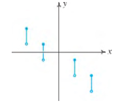 Chapter 2.1, Problem 58E, In Exercises 51-58, use the Vertical Line Test to determine whether the graph represents y as a