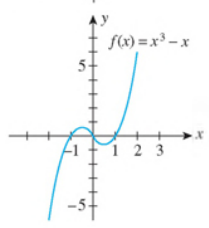 Chapter 2.4, Problem 64E, In Exercises 63-68, use the graph of the function f to determine limxf(x) and limxf(x) 64.