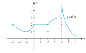 Chapter 2.5, Problem 15E, In Exercises 15-20, refer to the graph of the function f and determine whether each statement is