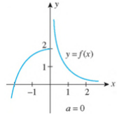Chapter 2.5, Problem 6E, In Exercises 1-8, use the graph of f to find limxaf(x), limxa+f(x), and limxaf(x) at the indicated