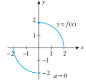 Chapter 2.5, Problem 7E, In Exercises 1-8, use the graph of f to find limxaf(x), limxa+f(x), and limxaf(x) at the indicated