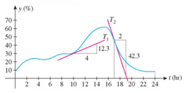 Chapter 2.6, Problem 3E, TV-VIEWING PATTERNS The following graph shows the percentage of U.S. households watching television