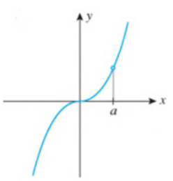 Chapter 2.6, Problem 47E, In each of Exercises 47-52, the graph of a function is shown. For each function, state whether or