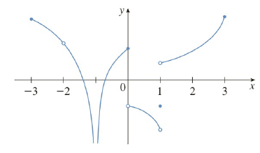 Chapter 1.8, Problem 4E, From the graph of g, state the intervals on which g is continuous.