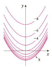 Chapter 14.1, Problem 42E, A contour map of a function is shown. Use it to make a rough sketch of the graph of f.