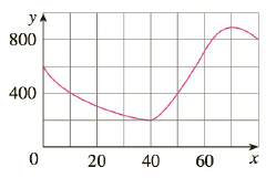 Chapter 2.1, Problem 18E, The graph of a function f is shown. a Find the average rate of change of f on the interval 20, 60. b