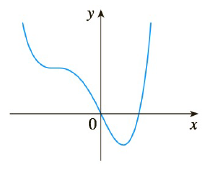 Chapter 2.2, Problem 10E, Trace or copy the graph of the given function f. Assume that the axes have equal scales. Then use