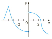 Chapter 2.2, Problem 39E, The graph of f is given. State, with reasons, the numbers at which f is not differentiable.