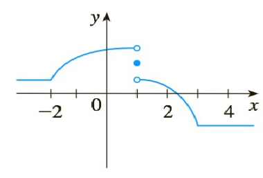 Chapter 2.2, Problem 42E, The graph of f is given. State, with reasons, the numbers at which f is not differentiable. 42.