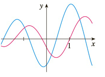Chapter 2.2, Problem 46E, The graphs of a function f and its derivative f are shown. Which is bigger, f(1)orf(1)?
