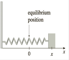 Chapter 2.4, Problem 35E, A mass on a spring vibrates horizontally on a smooth level surface see the figure. Its equation of