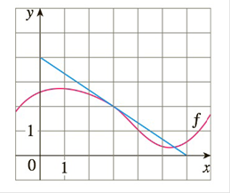 Chapter 2.5, Problem 67E, If g(x)=f(x), where the graph of f is shown, evaluate g3.