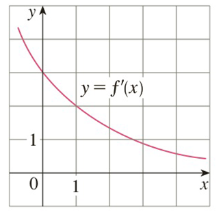 Chapter 2.9, Problem 41E, Suppose that the only information we have about a function f is that f(1)=5 and the graph of its