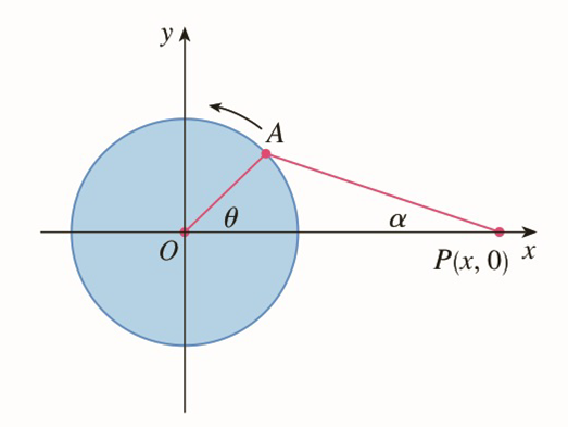 Chapter 2.P, Problem 13P, The figure shows a rotating wheel with radius 40 cm and a connecting rod AP with length 1.2m. The
