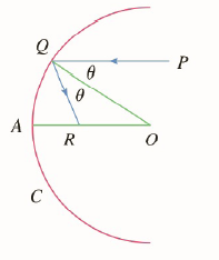 Chapter 2.P, Problem 19P, Suppose that we replace the parabolic mirror of problem 18 by a spherical mirror. Although the
