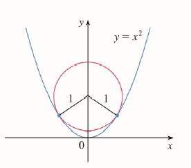 Chapter 2.P, Problem 9P, The figure shows a circle with radius 1 inscribed in the parabola y=x2. Find the center of the
