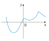 Chapter 2.R, Problem 4E, 34. Trace or copy the graph of the function. Then sketch a graph of its derivative directly beneath.