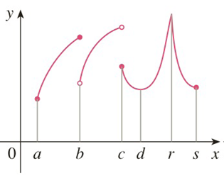 Chapter 3.1, Problem 4E, For each of the numbers a, b, c, d, r, and s, state whether the function whose graph is shown has an
