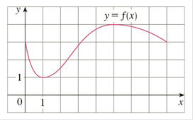 Chapter 3.2, Problem 1E, The graph of a function f is shown. Verify that f satisfies the hypotheses of Rolles Theorem on the