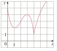 Chapter 3.3, Problem 1E, 1-2 Use the given graph of f to find the following. a The open intervals on which f is increasing. b