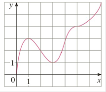 Chapter 3.3, Problem 2E, 1-2 Use the given graph of f to find the following. a The open intervals on which f is increasing. b