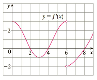 Chapter 3.3, Problem 31E, 31-32 The graph of the derivative f of a continuous function f is shown. a On what intervals is f