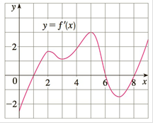 Chapter 3.3, Problem 32E, 31-32 The graph of the derivative f of a continuous function f is shown. a On what intervals is f