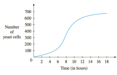 Chapter 3.3, Problem 53E, A graph of a population of yeast cells in a new laboratory culture as a function of time is shown. a