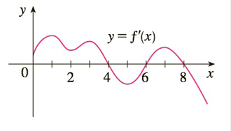 Chapter 3.3, Problem 8E, The graph of the first derivative f of a function f is shown. a On what intervals is f increasing?