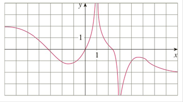 Chapter 3.4, Problem 3E, For the function f whose graph is given, state the following. a limxf(x) b limxf(x) c limx1f(x) d