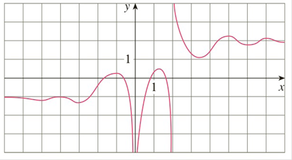 Chapter 3.4, Problem 4E, For the function g whose graph is given, state the following. a limxg(x) b limxg(x) c limx0g(x) d