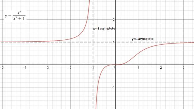 Calculus (MindTap Course List), Chapter 3.5, Problem 19E