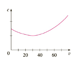 Chapter 3.7, Problem 70E, The graph shows the fuel consumption c of a car measured in gallons per hour as a function of the