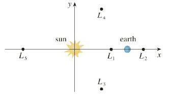 Chapter 3.8, Problem 40E, The figure shows the sun located at the origin and the earth at the point 1, 0. The unit here is the
