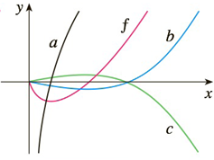 Chapter 3.9, Problem 45E, 45-46 The graph of a function f is shown. Which graph is an antiderivative of f and why?