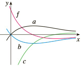 Chapter 3.9, Problem 46E, 45-46 The graph of a function f is shown. Which graph is an antiderivative of f and why?