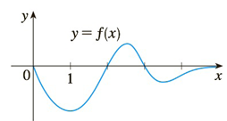 Chapter 3.9, Problem 47E, The graph of a function is shown in the figure. Make a rough sketch of an antiderivative F, given
