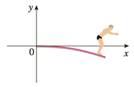 Chapter 3.9, Problem 64E, If a diver of mass m stands at the end of a diving board with length L and linear density , then the
