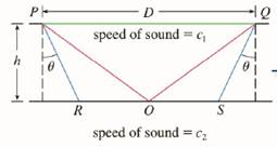 Chapter 3.P, Problem 19P, The speeds of sound c1 in an upper layer and c2 in a lower layer of rock and the thickness h of the