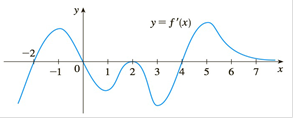 Chapter 3.R, Problem 16E, The figure shows the graph of the derivative f of a function f. a On what intervals is f increasing