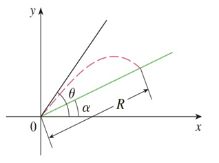 Chapter 3.R, Problem 66E, If a projectile is fired with an initial velocity v at an angle of inclination  from the horizontal,